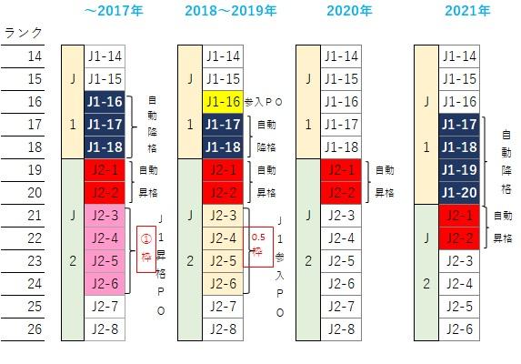 """たーぼ ar Twitter: """"2021年のシーズンは、Jリーグの歴史の中で初めて ..."""