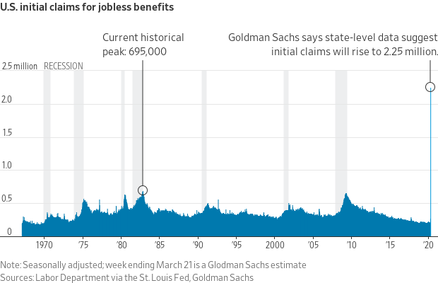Goldman Sachs estima que las peticiones por desempleo podrían llegar a los 2.25 millones esta semana.