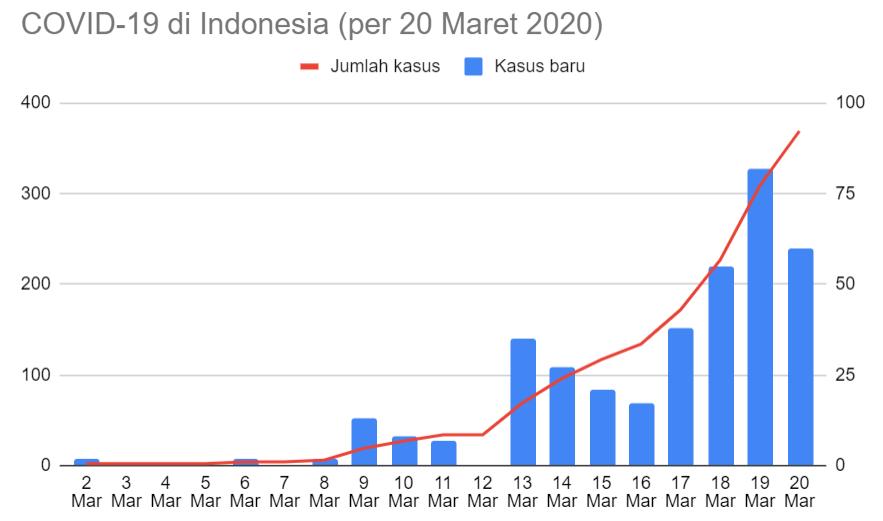 Kawalcovid19 On Twitter Sebaran 514 Kasus Covid 19 Di Indonesia Per 22 Maret 2020 Sumber Bnpb Indonesia