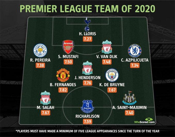 Sestava Premier League 2020