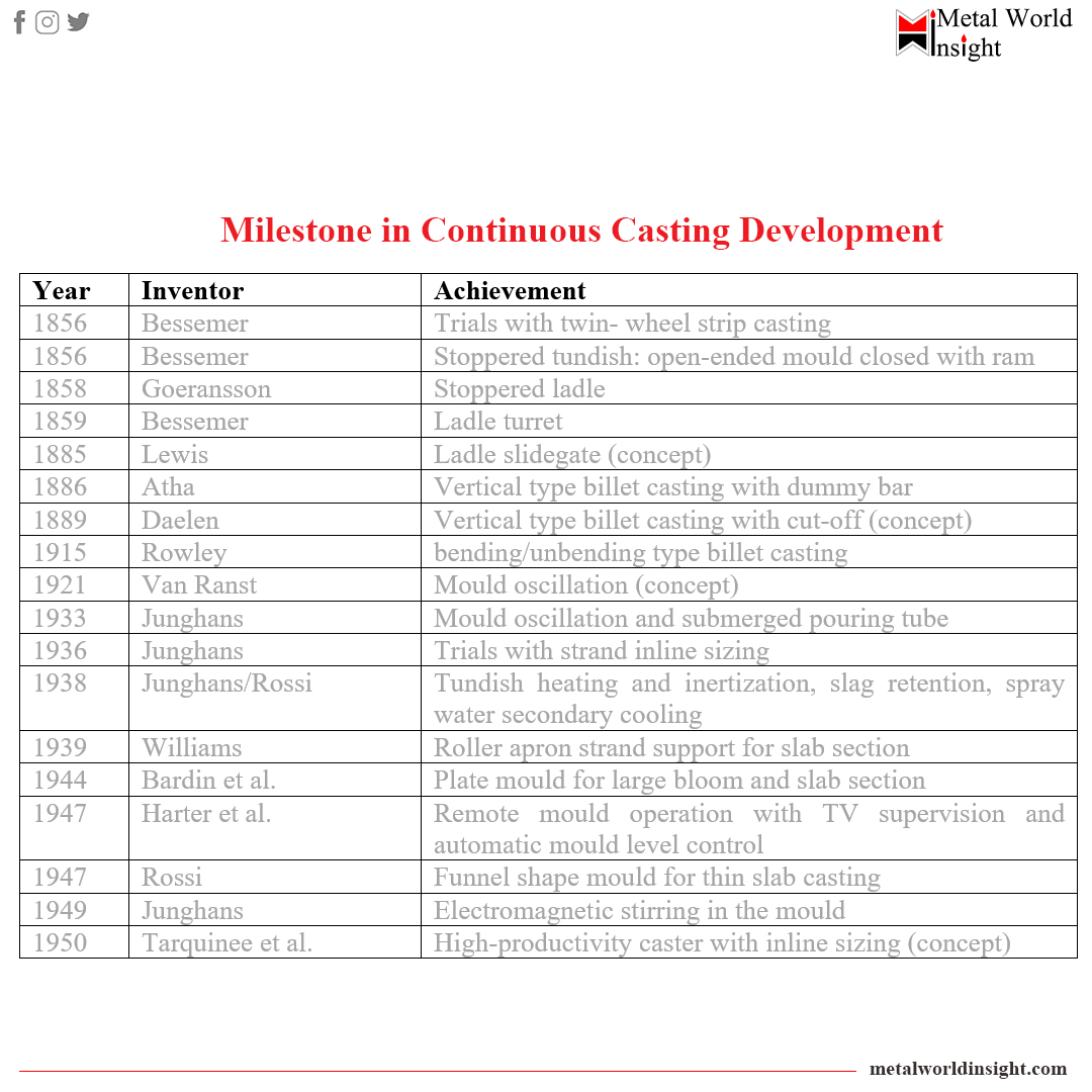 Historical background related to the advancement of Continuous Casting Technology  Readmore:https://t.co/3b75lkKc1i   #steel #continuouscasting #steelplant  #metallurgy #metallurgicalengineering #materials #science #technology #chemistry #Casting https://t.co/KO1WCdAH7a