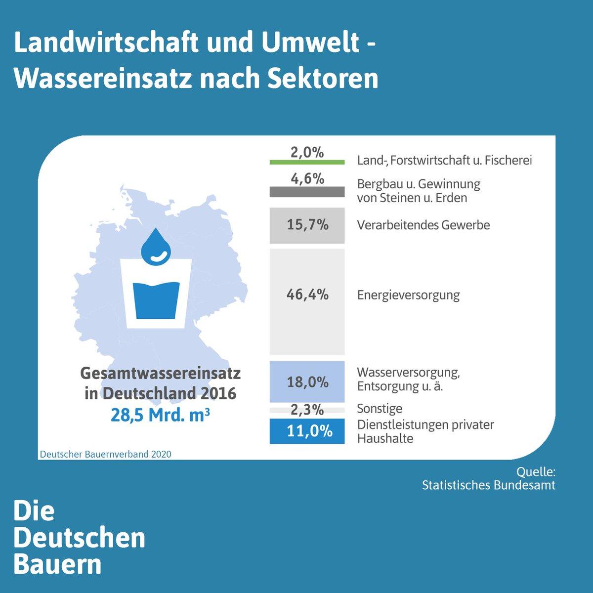 #Weltwassertag