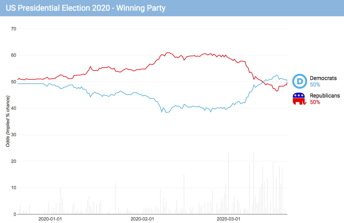 betting odds presidential nomination timeline