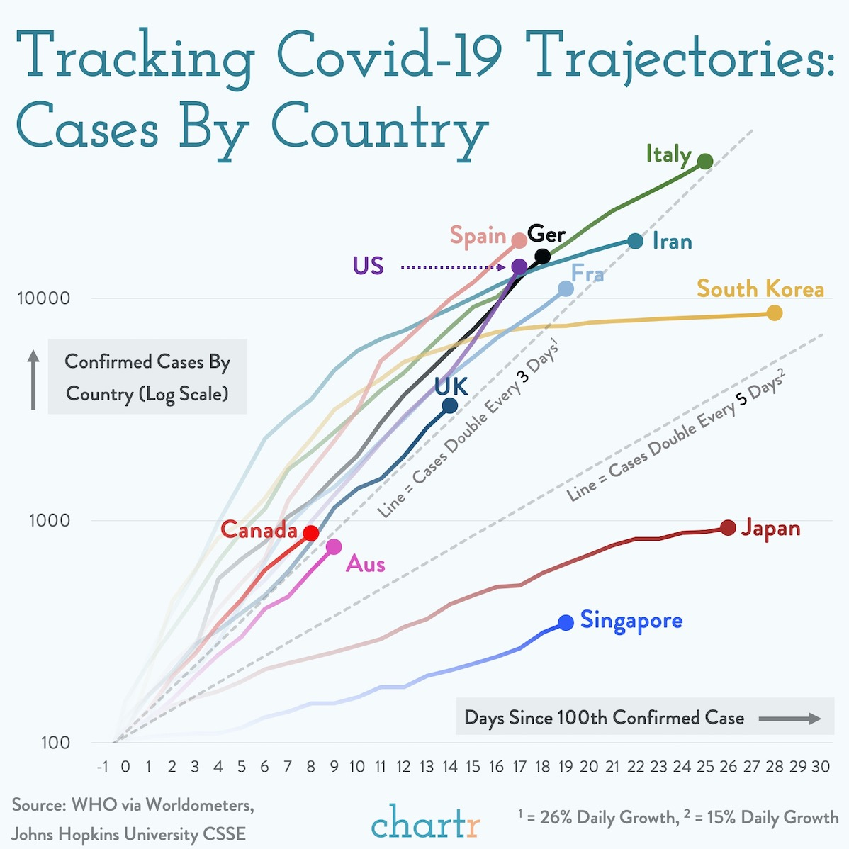 Chartr On Twitter The Us Is On Track For An Italy Sized Outbreak Of Coronavirus Our Updated Coronavirus Case Tracker Inspired By The Fantastic Graphic From The Financialtimes And Jburnmurdoch Covid19 Coronavirusupdate Coronavirus