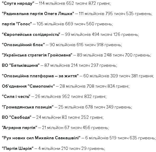 Благодійники, які жертвують кошти на подолання COVID-19 в Україні. СПИСОК - Цензор.НЕТ 5330