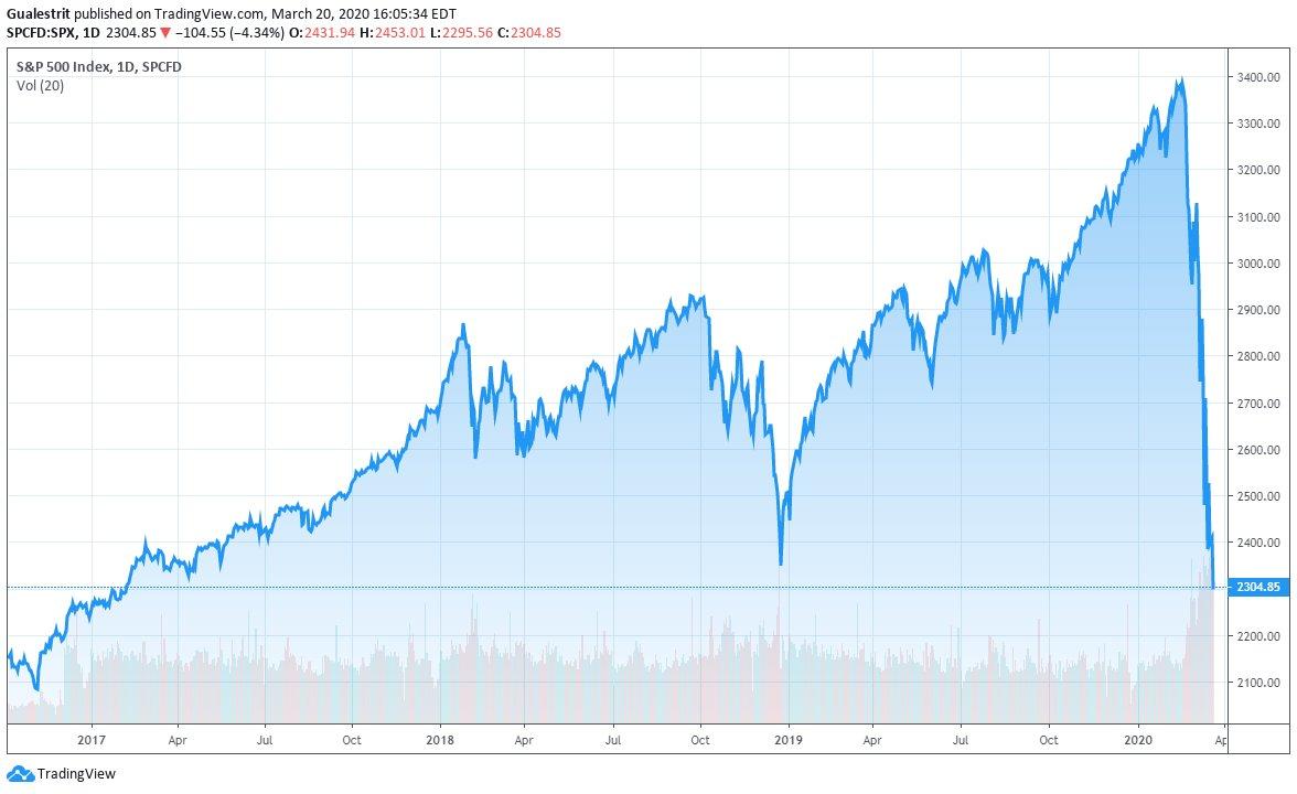 El S&P 500 pierde tres años de ganancias en cuatro semanas