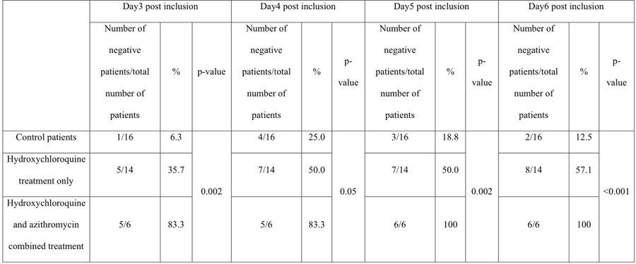 azitromicina vs. hidroxicloroquina dosis
