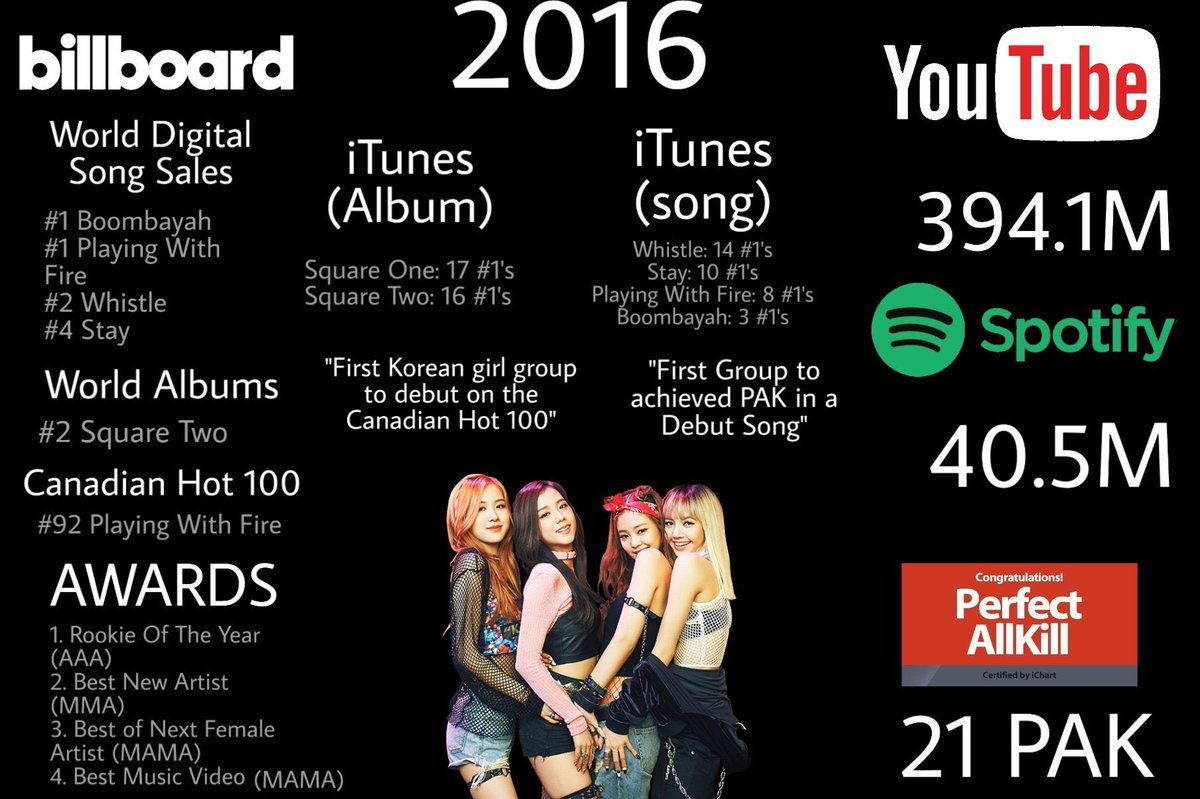 Blackpink Radio On Twitter The Vote Is Only Three Days Away Come On Blinks Include This Award As One Of The Greatest Achievements Of Pinks In 2020 Do Not Forget To Vote