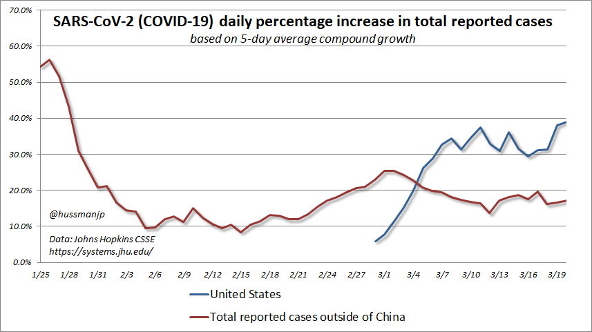 … One more note this morning. While I do expect increased distancing to bring  #COVIDー19 curve down, don't imagine it isn't necessary. Case growth outside China is running ~18% sustained.20k U.S. cases growing at 39% dailyEven at 15%20k cases x (1.15)^30 days = 1.3mill