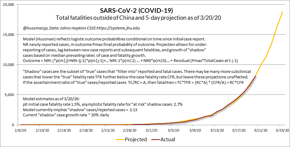 """I've never been so distressed about a model working, but this will help gauge if the curve is flattening. My initial attempt (see 3/11 post) was too conservative. This one models ascertainment and unreported """"shadow""""  #SARSCoV2 cases. I'll explain below.. https://twitter.com/hussmanjp/status/1239394484187791362"""