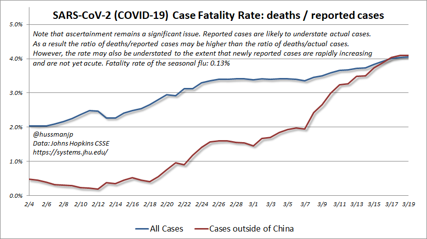 "... See, the problem w/the oft-quoted ""2% fatality rate"" of  #SARSCoV2 ( #Covid_19) is that fatalities/cases have been blowing higher, now running closer to 4.1%. I don't think the CFR of 4.1% is ""real"" - but it reflects the need for a better model than fatalities/cases. (more..)"