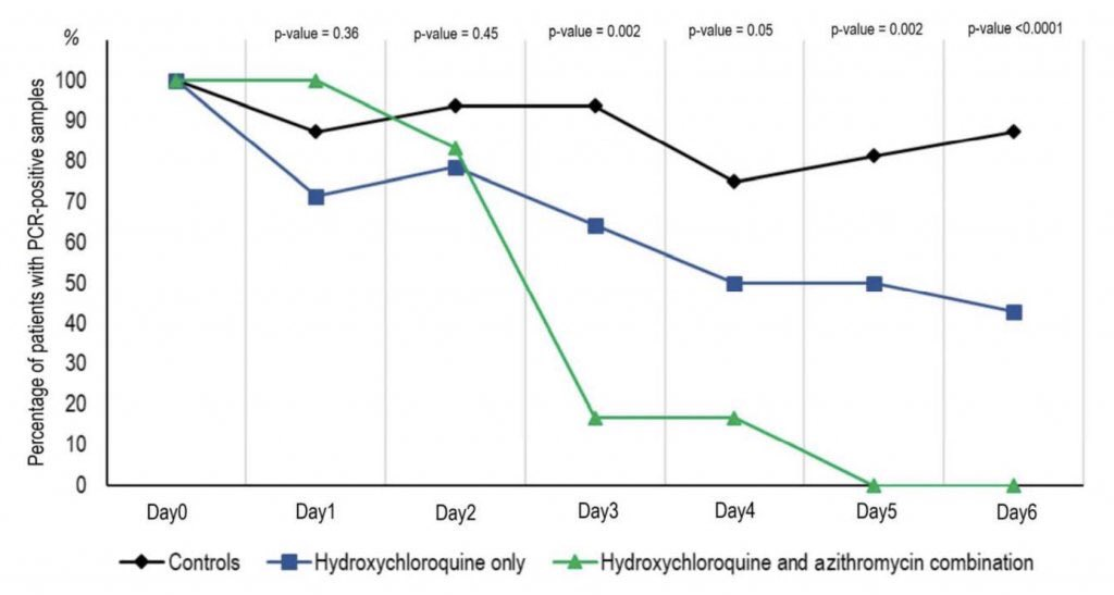 hydroxychloroquine vs zithromax comentarios