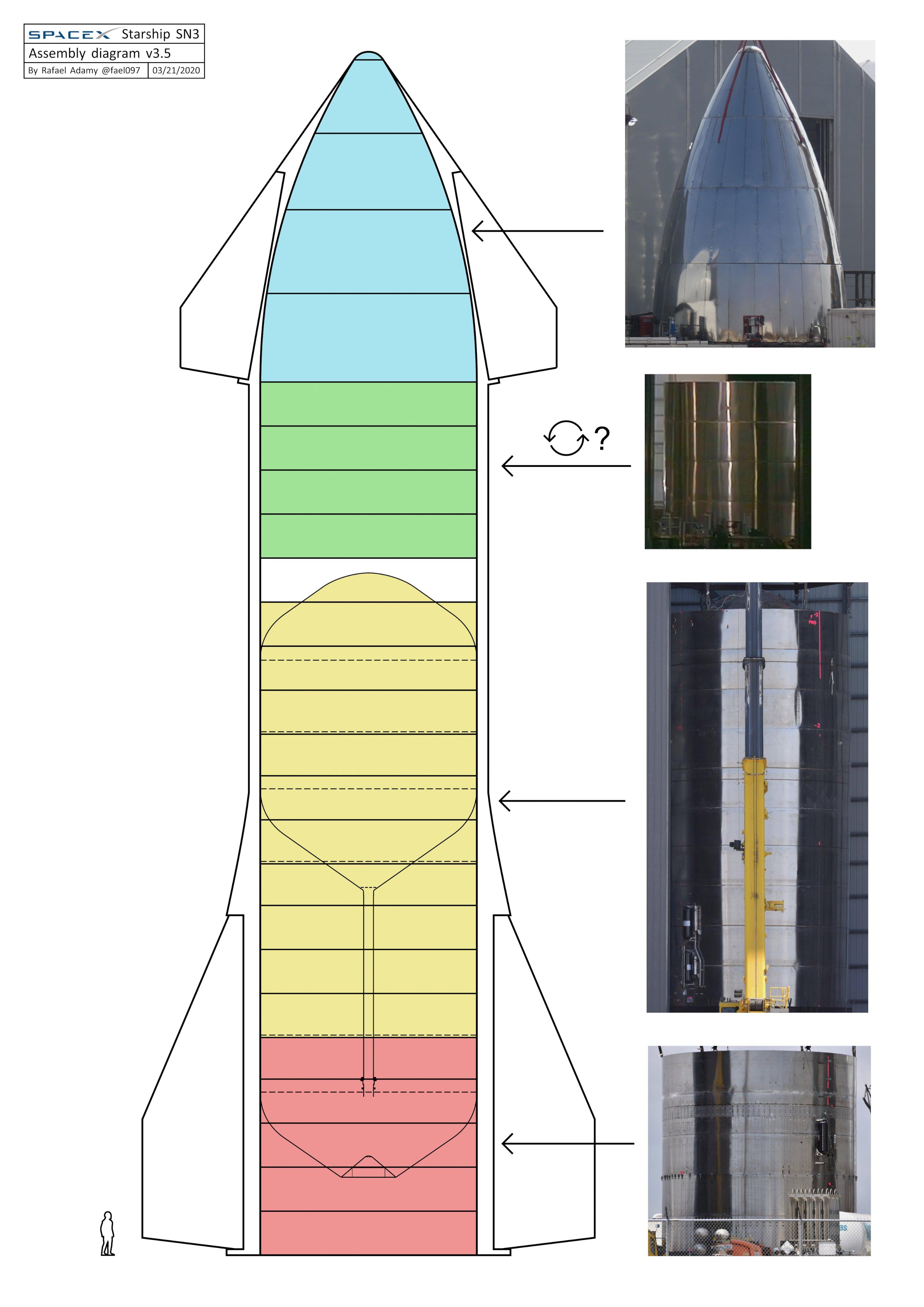 Starship SN3 (Boca Chica) [Echec] - Page 3 ETrcr4sWsAAJARS?format=jpg&name=4096x4096
