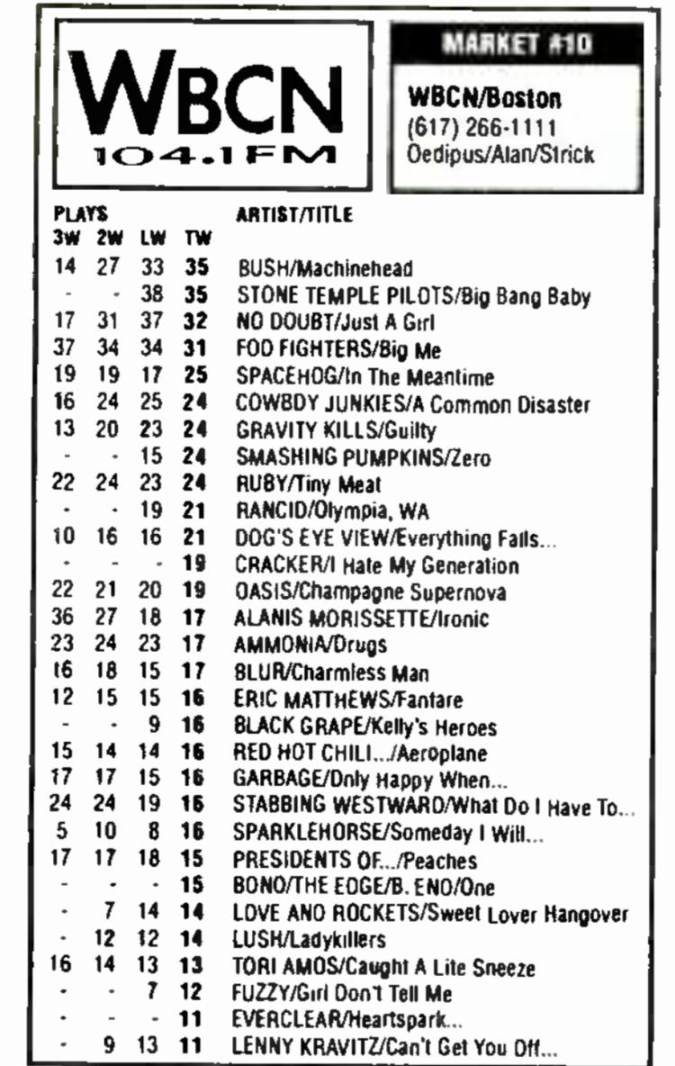 #LegendaryRadioStations #WBCN #BostonRadio March 1996