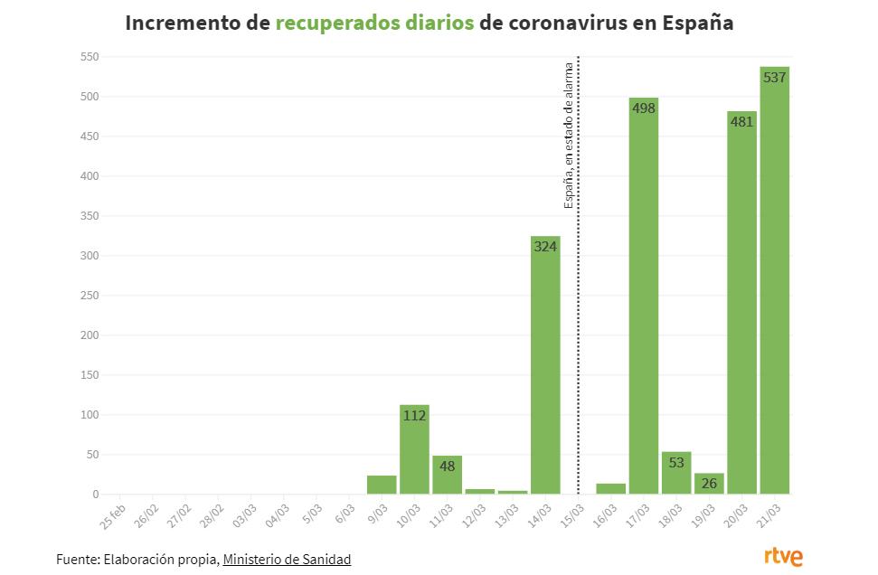 La curva de recuperados por el coronavirus.