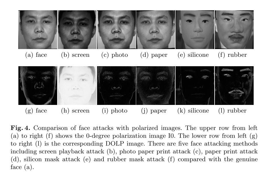 写真や高品質マネキンなどRGB画像では顔のなりすましが防ぐのが難しい対象でも偏光度+NN(+SVM)を使えば判別できるという報告。オンチップの偏光イメージセンサを用いてシステムを試作。なりすまし防止用途の偏光画像データセット(Face-DOLP)も公開。
