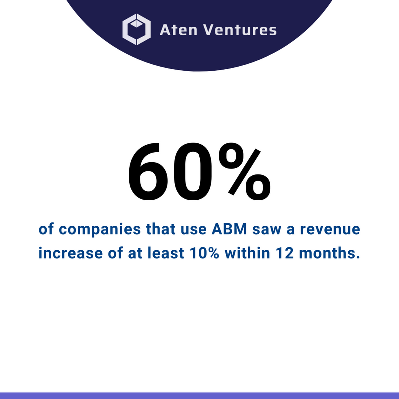 Incredibly, this is all while 1 in 5 companies experienced a revenue increase of 30% or more. #AtenVentures #AccountBasedMarketing #TechnologyDevelopment #GrowthMarketing #Trading #Fintechpic.twitter.com/BABGtZfZ2I
