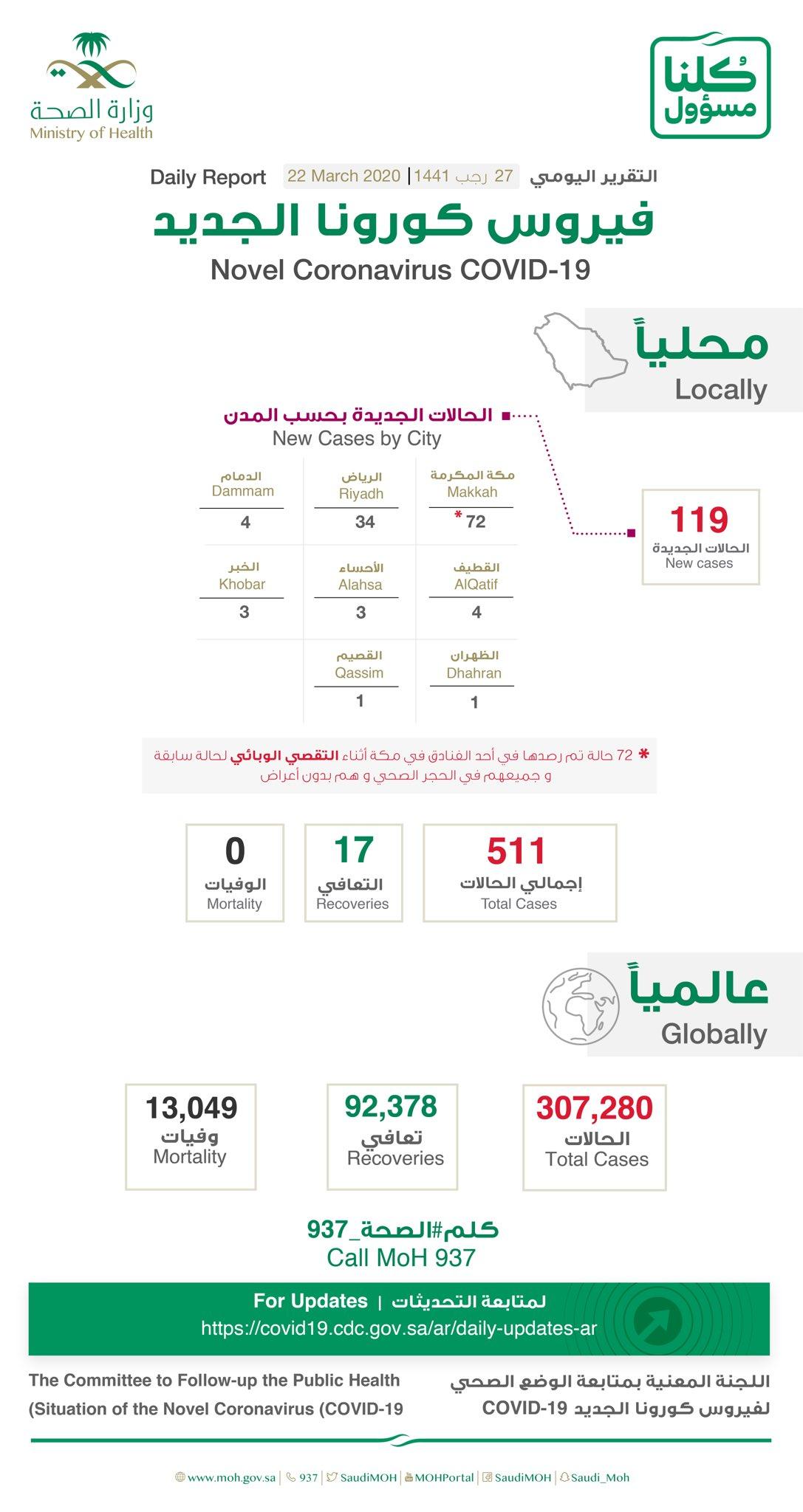 Saudi Arabia announced 119 new Coronavirus cases - Total 511