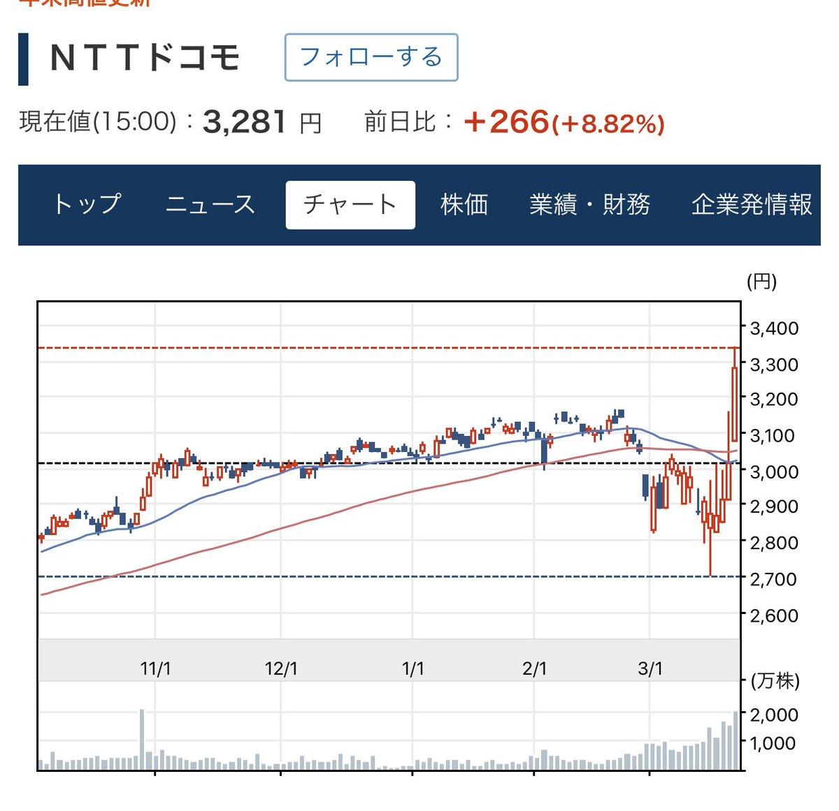 株価 Ntt ドコモ