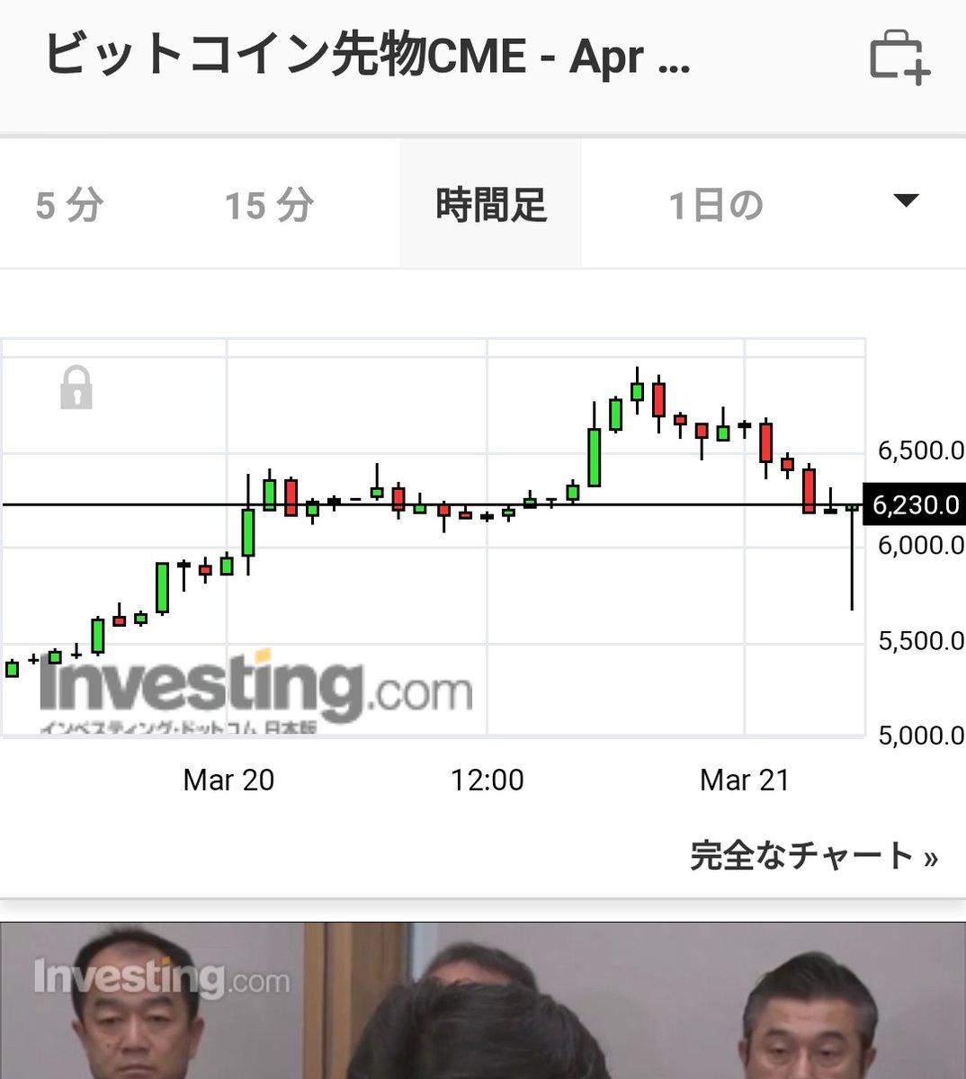 ビット コイン 先物 チャート