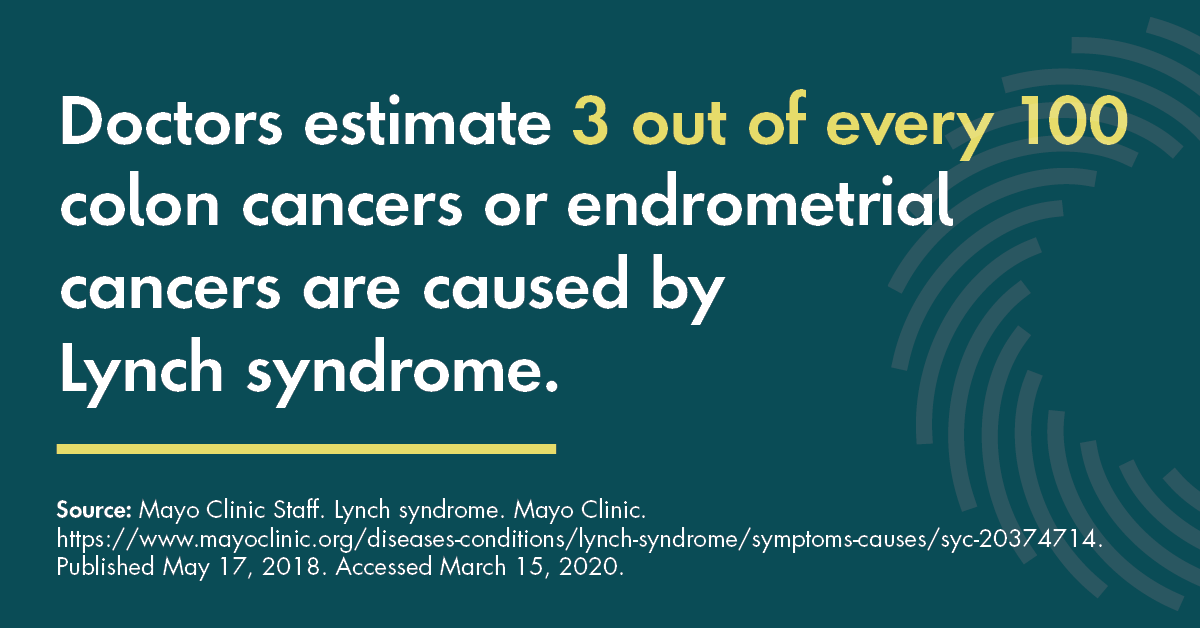Invitae On Twitter Lynch Syndrome Is A Common Hereditary Cancer Syndrome And Can Drastically Increase An Individual S Risk Of Developing Colorectal Cancer Early Diagnosis Saves Lives So Speak To Your Doctor About