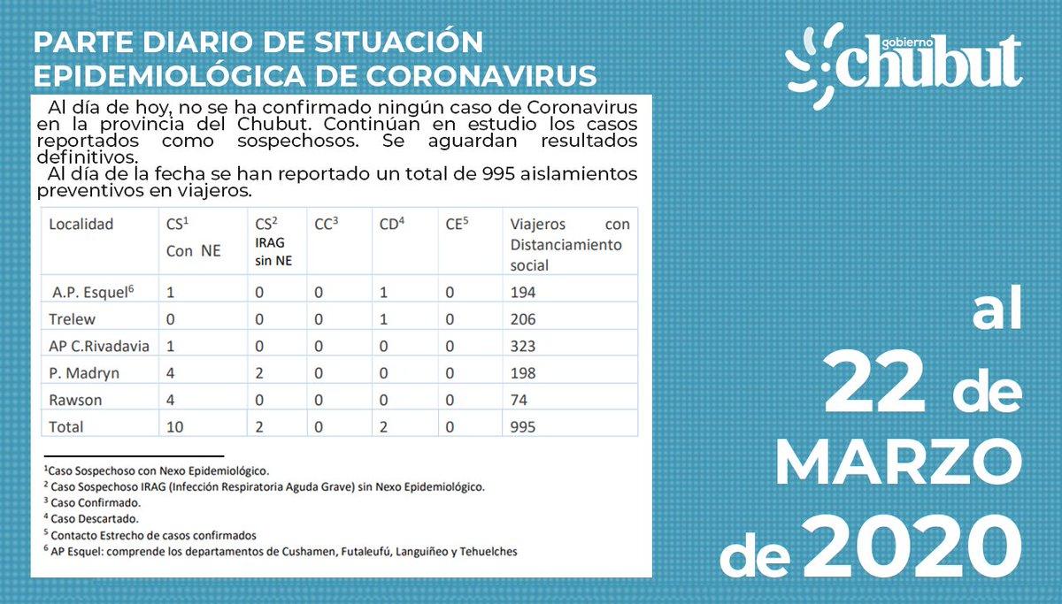 Si bien en #Chubut no se reportan casos positivos, el tiempo es muy valioso para combatir este virus. En virtud de su avance a nivel nacional, debemos reforzar el resguardo de todos los chubutenses. Se intensificarán las medidas que promuevan el aislamiento preventivo sanitario👇 https://t.co/TgEvgDLJ5m