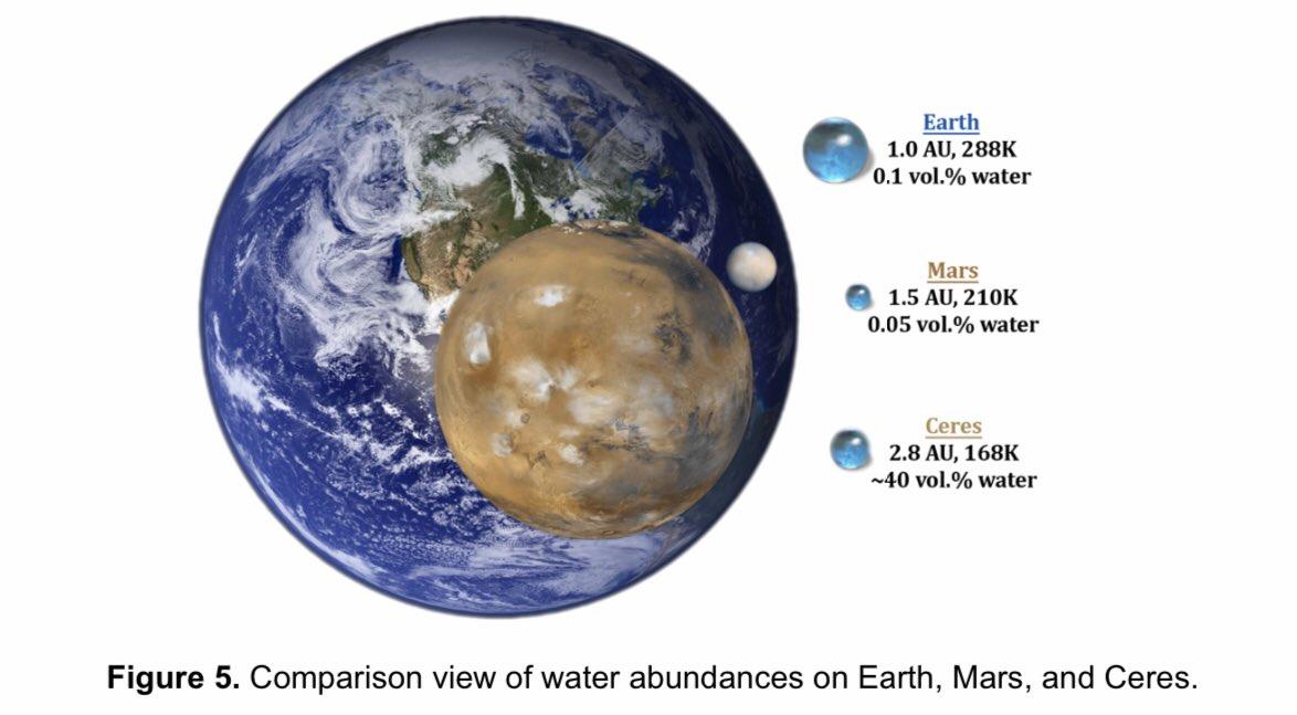 欧州と中国が提案するガウス計画(GAUSS=Genesis of Asteroids and EvolUtion of the Solar System)について。準惑星セレス(ケレス)からのサンプルリターン。論文pdf→元ツイートの画像は探査機DAWNによる