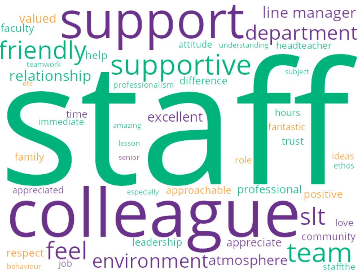 As part of our recent all staff survey the teams @SCDSchool @croxleydanes @OnslowStAudreys @ChancellorsSch  shared two things they appreciate about their workplace https://t.co/lPqzUmpOrU
