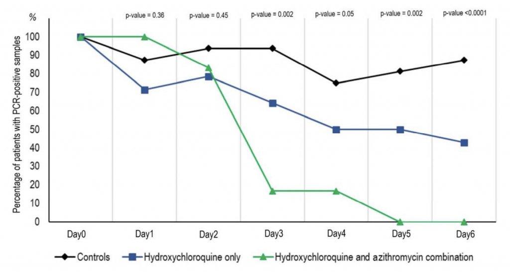 hydroxychloroquine sulphate und azithromycin medikamente