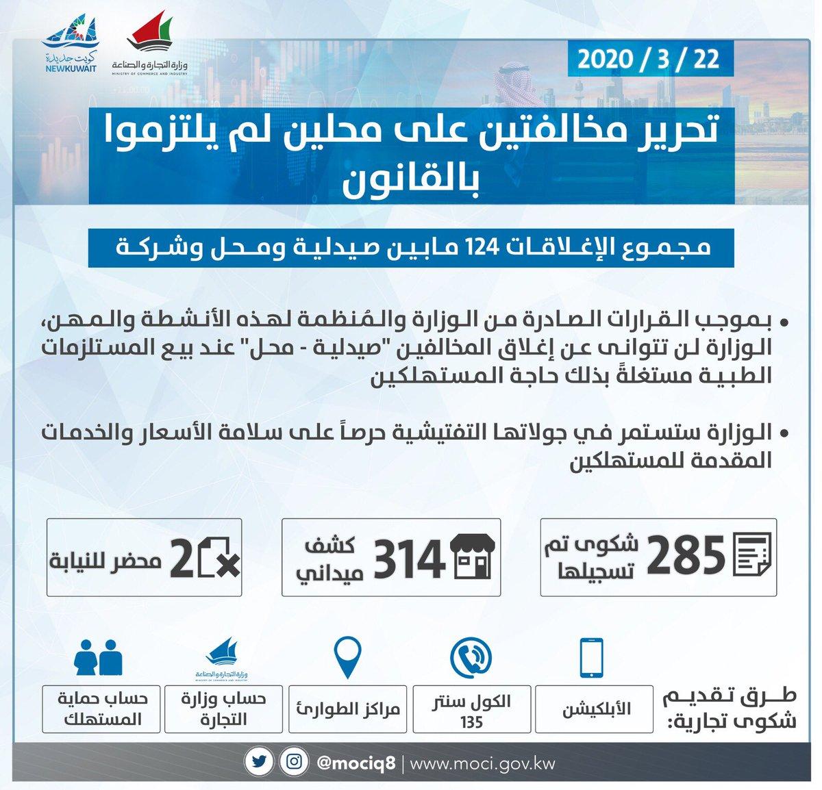 وزارة التجارة On Twitter إحصائية فريق الطوارئ أمس مخالفة محلين تدبير بلا تبذير