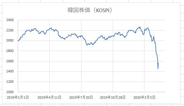 韓国 金融 崩壊