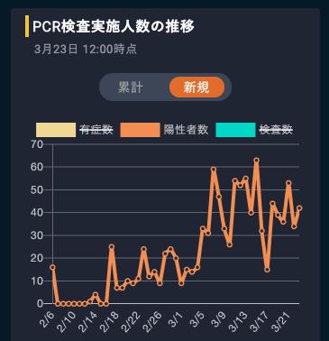 東洋 経済 オンライン コロナ 感染 者 数