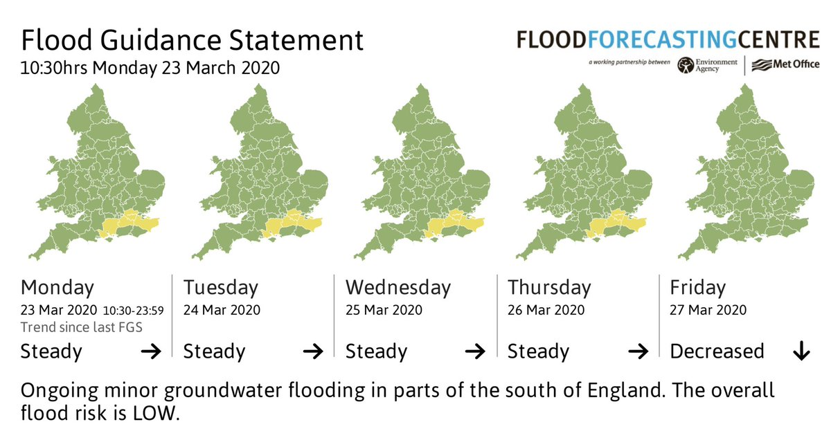 There's much in the world that can feel strange and gloomy at the moment - but here's a glimmer of joy for those living with flood risk - from Friday our flood outlook is showing as green 'low risk' - the first time for 50 days!