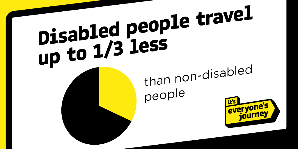 Disabled people travel up to 1/3 less than non-disabled people*. This has an impact on access to employment, healthcare, education & social activities. Together, we can make a big difference to help people travel freely & easily by public transport. #ItsEveryonesJourney @IEJGov https://t.co/ls4oYaOEAm