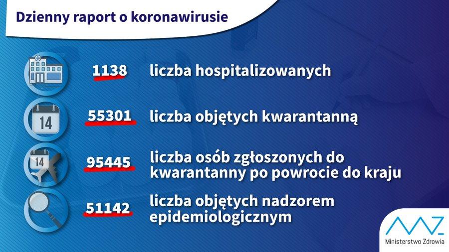 Najnowsze dane o koronawirusie