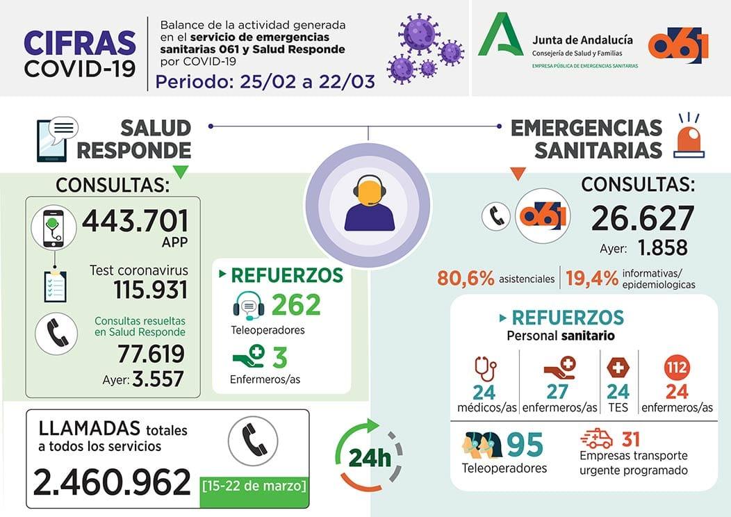 236 casos nuevos de Coronavirus en Andalucía que se acerca a los 2.000 afectados