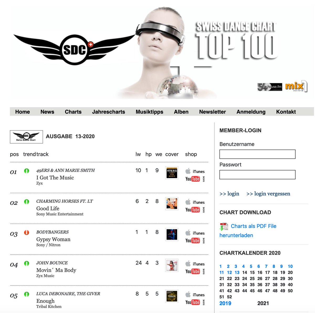 #4 Place  Top 100 Swiss Dj Dance Charts:  John Bounce - Movin ma Body ! ! !  #zyxmusic #zyxdance #johnbounce #movinmabody #chartmusic #hitmusic #radiohit #nowplaying #dance #charts #dj #djs #djlife #party #electronicmusic #club #dancemusic #newmusicpic.twitter.com/N5E97FL5DM