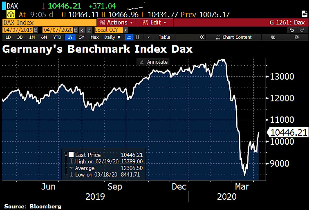 Start of a new bull market? #Germany's Dax rises 20% from March18 closing level. pic.twitter.com/uVFAiBpaFY