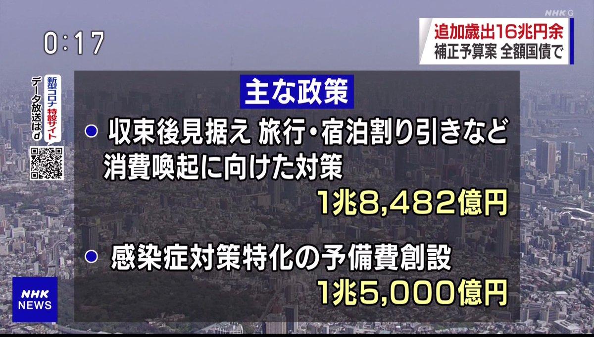 やっぱりこの政府ダメだ。緊急対策のうち、1.8兆を「旅行券」「食事券」だとよ💢つか、実質16兆じゃないか、この予算規模?