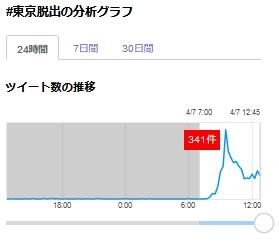 朝日新聞の記事は本日付け午前5時。「#東京脱出」をリアルタイム検索で検証すると過去はほとんど無し。1日数件ある程度で新型コロナウイルスとは関係の無いものも。急に増えたのは今日の午前7時過ぎから。ほぼマッチポンプ確定。