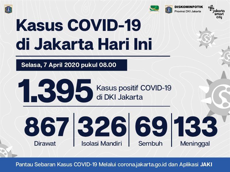 Jsclounge No Twitter Total Pasien Positif Covid 19 Di Jakarta Per Hari Selasa 7 April 2020 Pukul 08 00 Wib Sebanyak 1395 Orang Atau Bertambah 127 Orang Dapatkan Informasi Dan Data Terbaru Mengenai