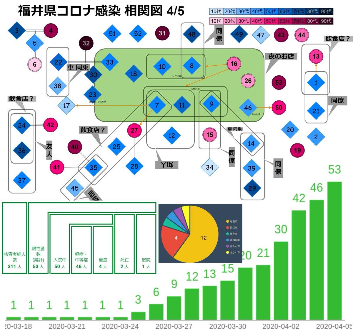 県 コロナ 相関 図 ウイルス 福井