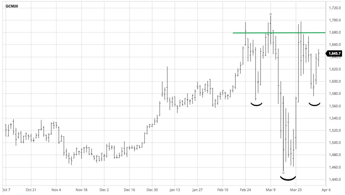 Powerful message from this 'head-&-shoulders'. Huge base of #gold accumulation; margin liquidation ended. Looks only days b4 gold hurdles $1700. When that happens expect new record above $1910 to follow quickly. Buy physical gold, #silver too. More here: