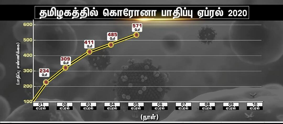 #கொரோனா #Tamilnews #Tamilnewstoday #Tamilnadu #Tamil #CoronaupdatesTn #Coronaupdatesintamil #Chennai #Trichy #Madurai #Tirunelveli #Nagercoilpic.twitter.com/mqDHmKP2lB