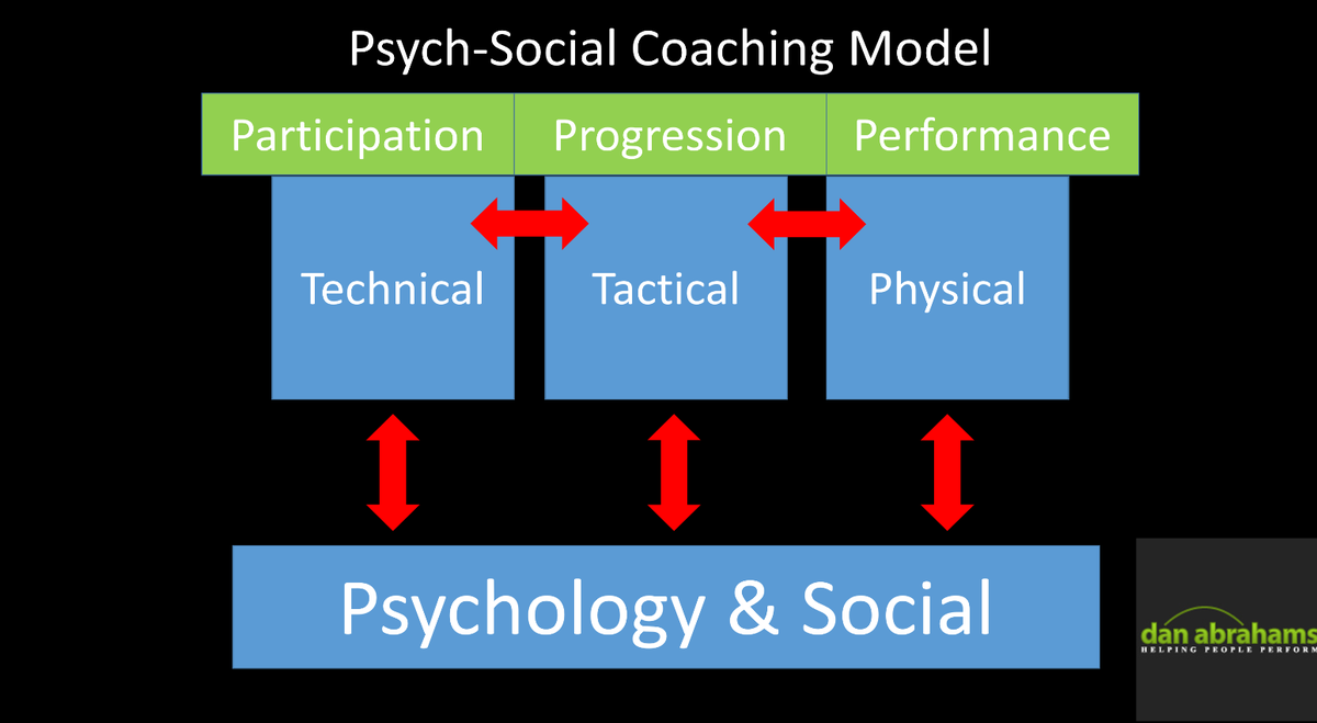 """Daniel Abrahams on Twitter: """"My 'Psych-Social Coaching Model' - Why we  coach (participation, progression, performance) - What we coach (technical,  tactical, physical) - How we coach (psych-social) The psych-social is the  'how'"""