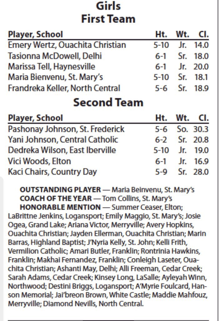 All State Team  Here's a recap of the LSWA all state teams for class 1A-B-C    Congratulations to all the ladies that made the team!  #LouisianaRanked<br>http://pic.twitter.com/NFmN8lw2zM