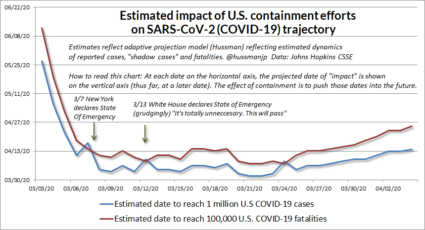 One way we can gauge the impact of containment is to monitor the projected dates of various catastrophic outcomes (1m U.S. cases, 100k fatalities) using a dynamic model.Cuomo's early action stopped the future rushing toward us. We're still pushing it back, but not fast enough.