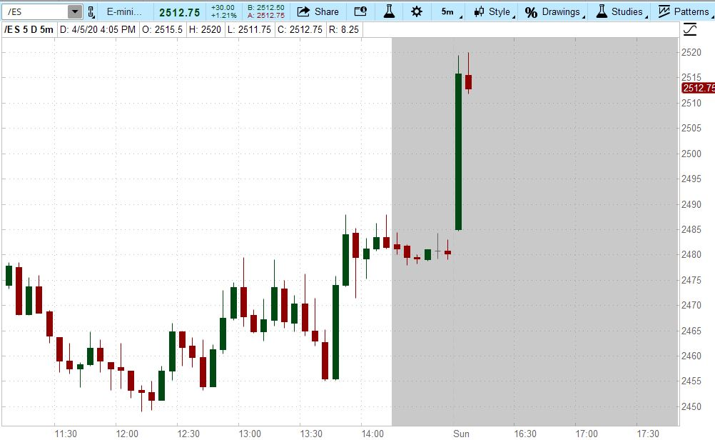 Futures open and run 1.3% as the country braces for the tough virus week ahead.<br>http://pic.twitter.com/7xrLwBB0Rw