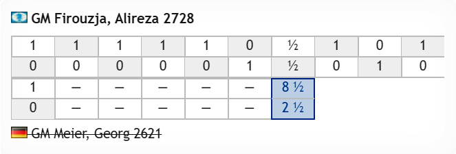 test Twitter Media - Alireza Firouzja's worst result so far is a mere 8.5:2.5 win as he powers into the #BanterBlitzCup semifinals! https://t.co/USpctXzQuR He'll play the winner of tomorrow's Iturrizaga vs. Narayanan #c24live https://t.co/vJhyVUCQGi