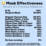 Image for the Tweet beginning: 😷 Finally, mask effectiveness from